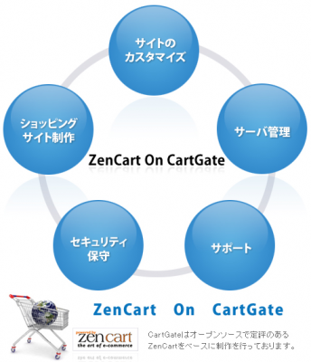 Zen-Cart On CartGate