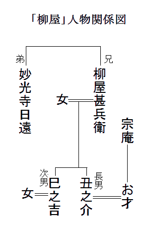 「柳屋」人物関係図