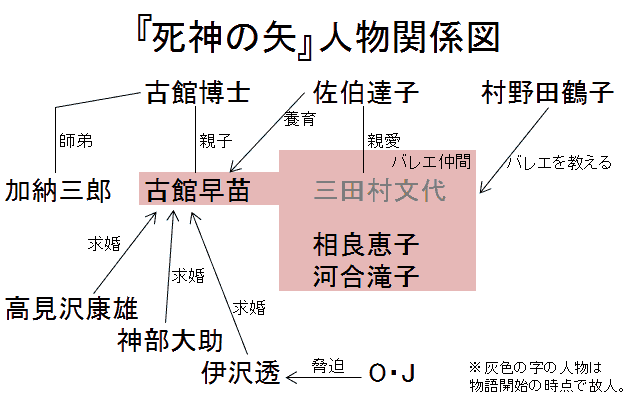 「死神の矢」人物関係図