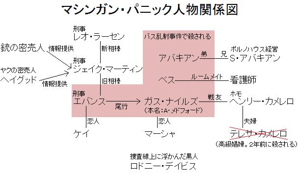 マシンガン・パニック人物関係図
