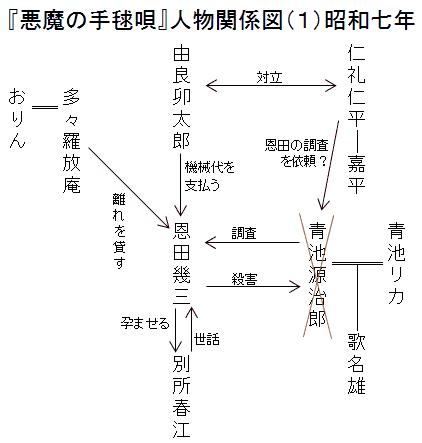 『悪魔の手毬唄』人物関係図1