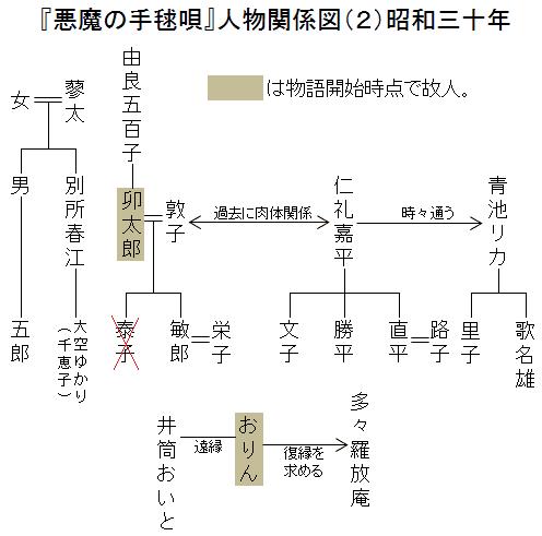 『悪魔の手毬唄』人物関係図2