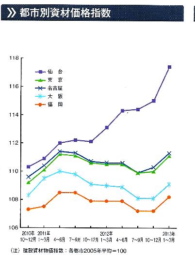 都市別資料価格指数