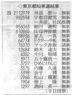 東京都知事選結果