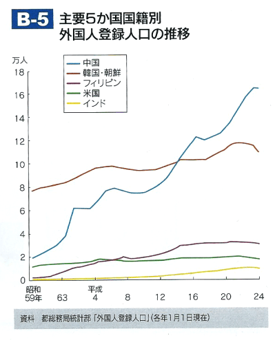 B-5 主要5か国国籍別外国人登録人口の推移