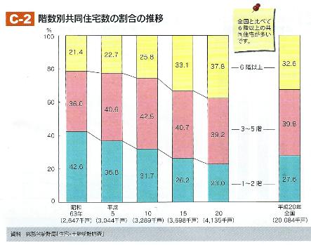 C-2 階数別共同住宅数の割合の推移