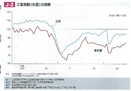 J-2 工業指数(生産)の推移
