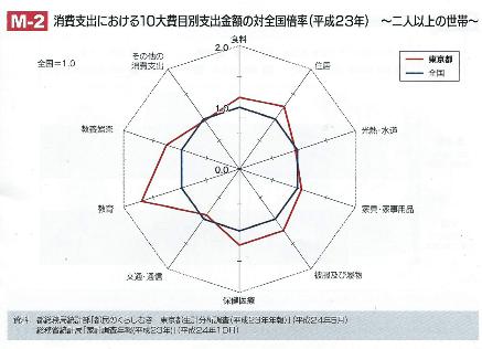 M-2 消費支出における10大費目別支出金額の対全国倍率(平成23年) ~二人以上の世帯~
