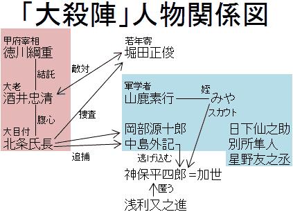 「大殺陣」人物関係図