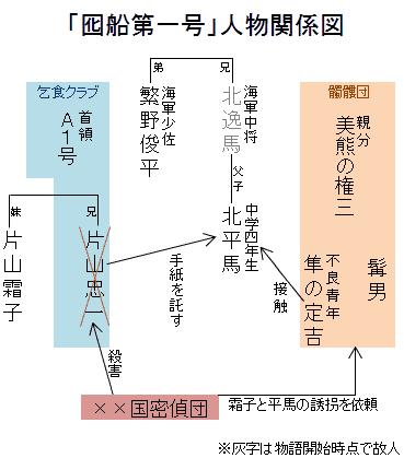 「囮船第一号」人物関係図