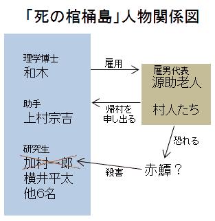 「死の棺桶島」人物関係図