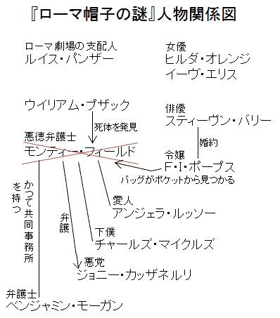 『ローマ帽子の謎』人物関係図