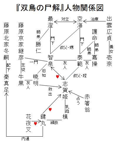 双鳥の尸解人物関係図