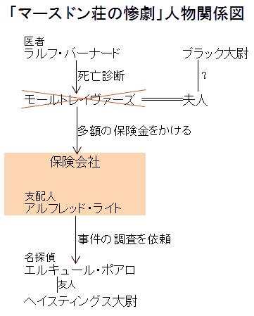 「マースドン荘の惨劇」人物関係図