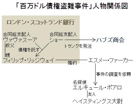「百万ドル債権盗難事件」人物関係図