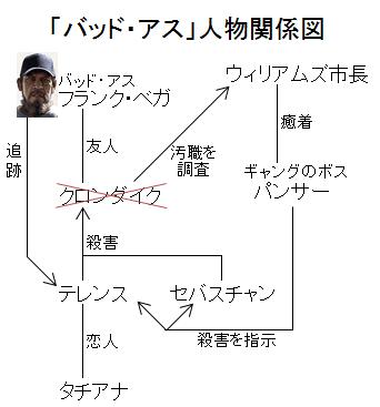 「バッド・アス」人物関係図