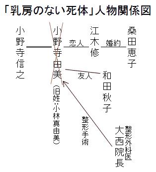 「乳房のない死体」人物関係図