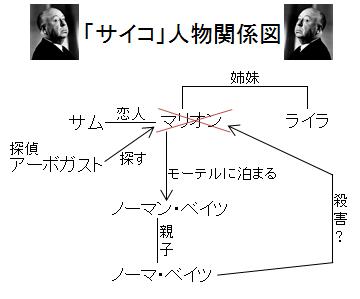 「サイコ」人物関係図