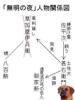 「無明の夜」人物関係図