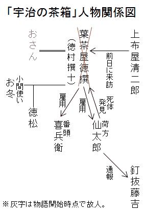 「宇治の茶箱」人物関係図