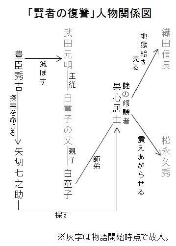 「賢者の復讐」人物関係図