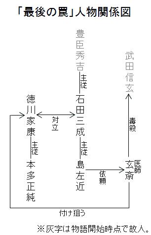 「最後の罠」人物関係図