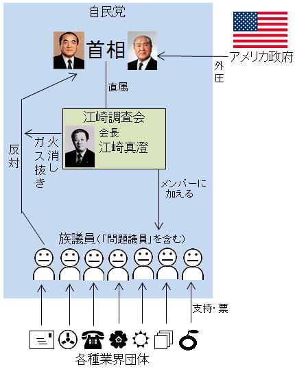 江崎調査会