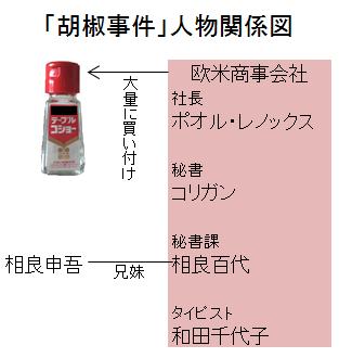 「胡椒事件」人物関係図
