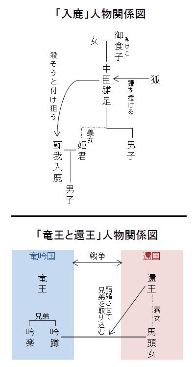 「入鹿」人物関係図