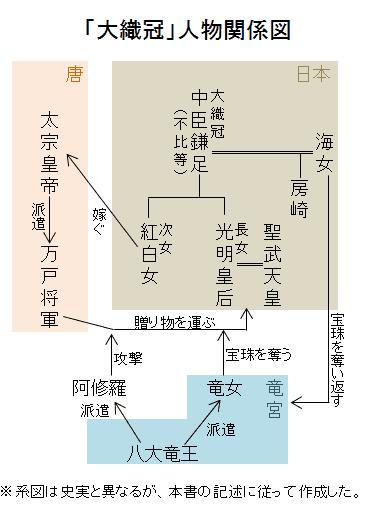 「大織冠」人物関係図