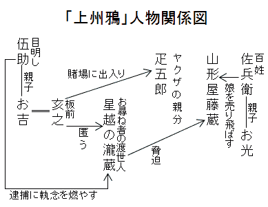 「上州鴉」人物関係図