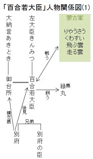 「百合若大臣」人物関係図(1)
