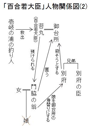 「百合若大臣」人物関係図(2)