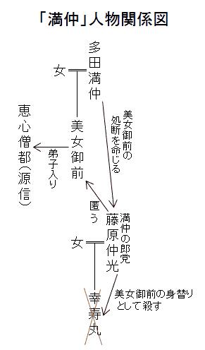 「満仲」人物関係図