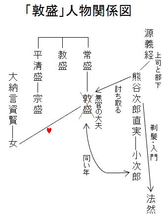 「敦盛」人物関係図