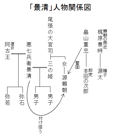 「景清」人物関係図