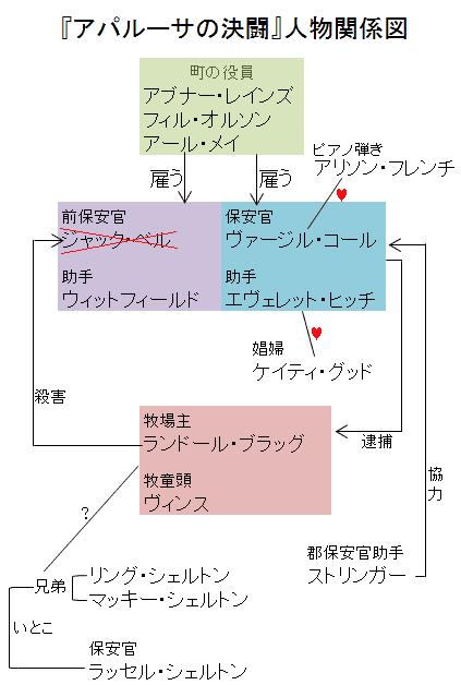 『アパルーサの決闘』人物関係図