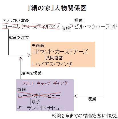 『絹の家』人物関係図