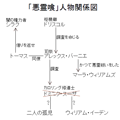 「悪霊喰」人物関係図