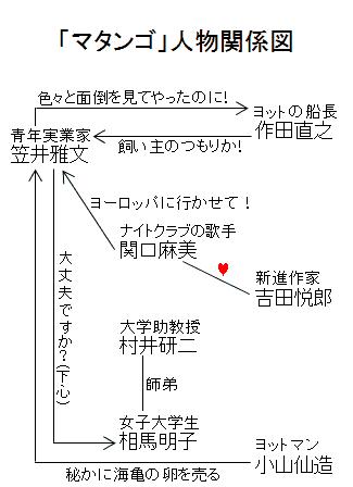 「マタンゴ」人物関係図