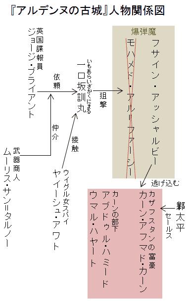 『アルデンヌの古城』人物関係図