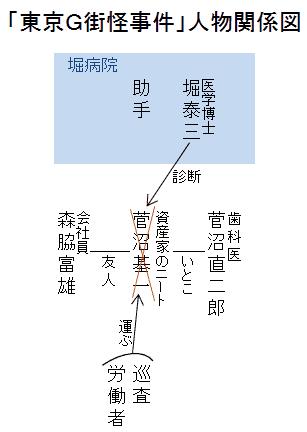 「東京G街怪事件」人物関係図