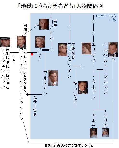 「地獄に堕ちた勇者ども」人物関係図
