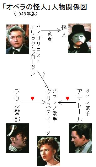 「オペラの怪人」人物関係図