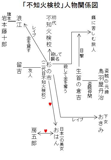 「不知火検校」人物関係図