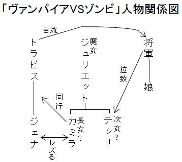 「ヴァンパイアVSゾンビ」人物関係図
