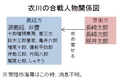 衣川の合戦人物関係図