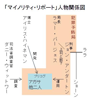 「マイノリティ・リポート」人物関係図