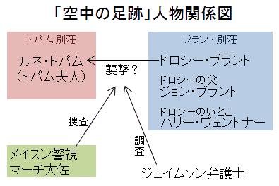 「空中の足跡」人物関係図