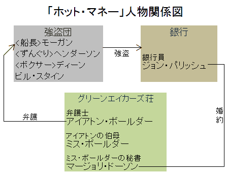 「ホット・マネー」人物関係図